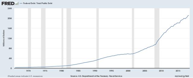 total federal debt 2018