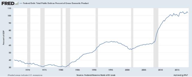 debt to gdp ratio 2018