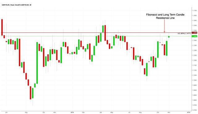 GBP/EUR Weekly chart