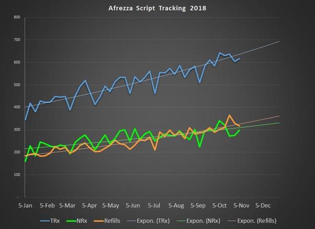 Afrezza Script Sales