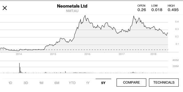 Neometals 5 year price chart