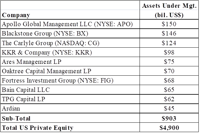 Should Leveraged Buyouts Be Regulated? | Seeking Alpha