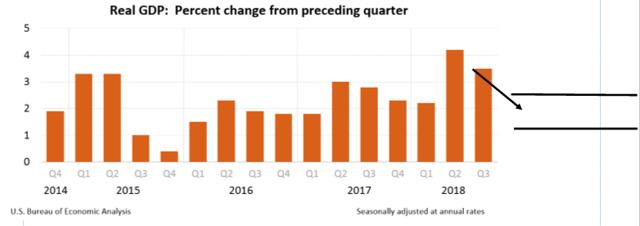 gdp growth 2019