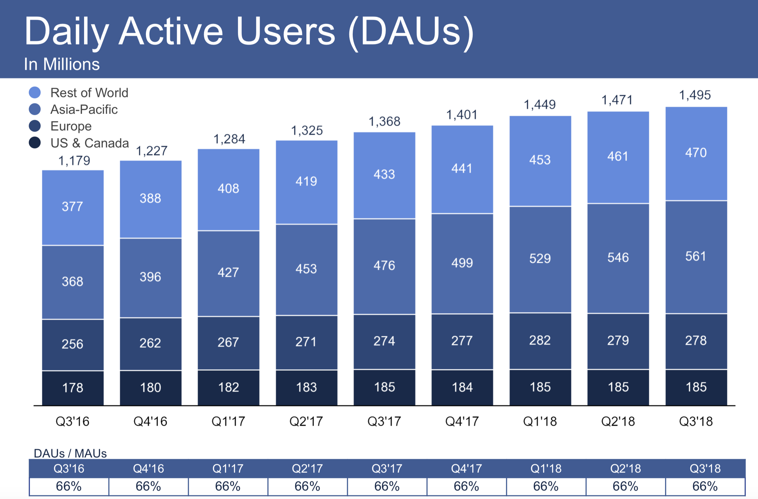 Facebook's Evaporating Growth Story