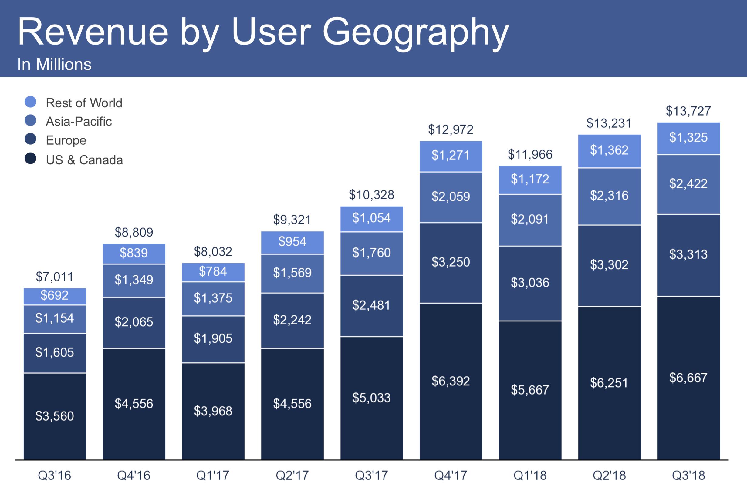 Facebooks Evaporating Growth Story Facebook Nasdaqfb Seeking