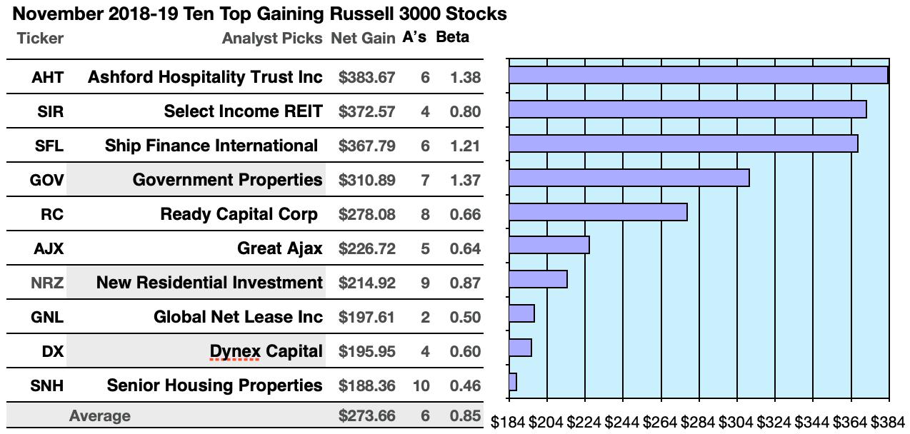Top 10 Russells Net 18 8%-38 4% By November 2019 Per Broker