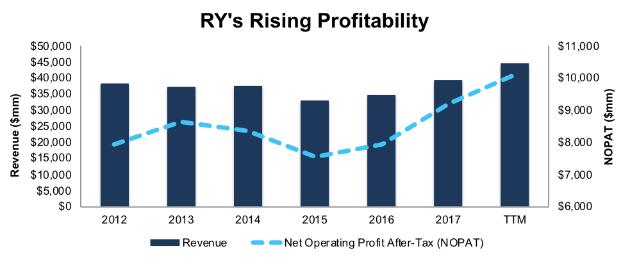 RY Rising Profitability