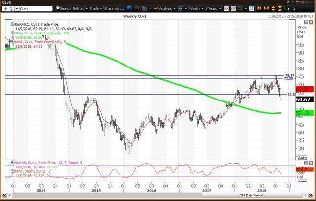 Weekly Chart For Crude Oil