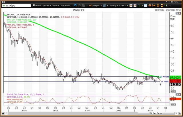 Weekly Chart For Diamond Offshore