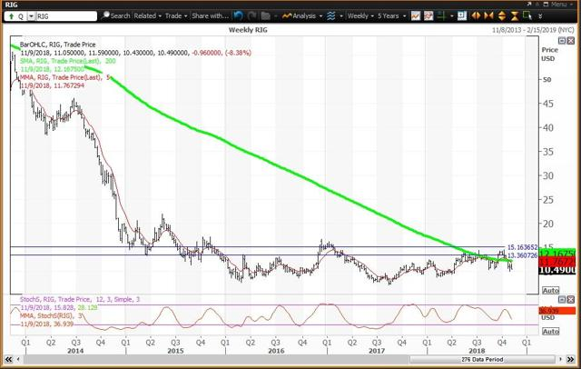 Weekly Chart For Transocean