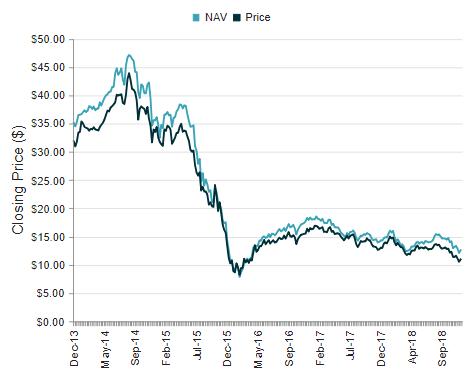 KMF 5-Year Price Chart