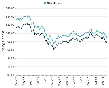 BCX 5-Year Price Chart