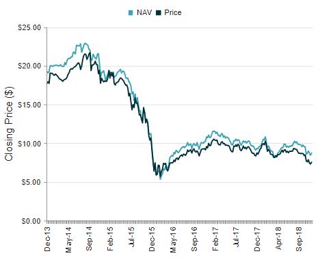 NML 5-Year Price Chart