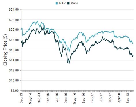 JRI 5-Year Price Chart