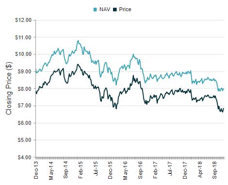 IGR 5-Year Price Chart