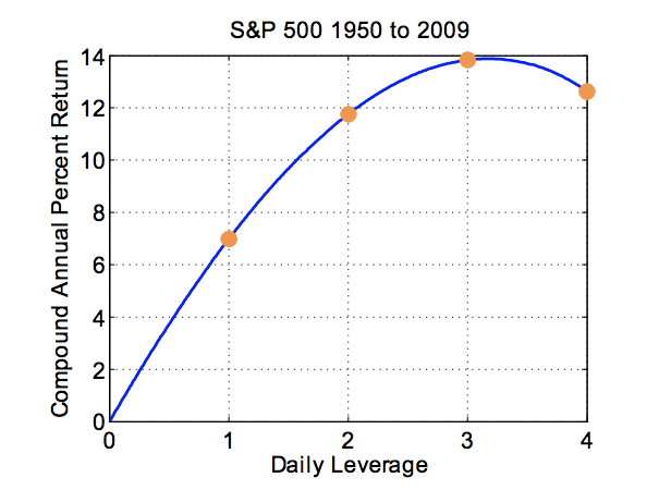 The Trading Strategy That Beat The S&P 500 By 16+ Percentage