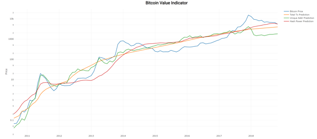 Bitcoin Value Indicator Chart