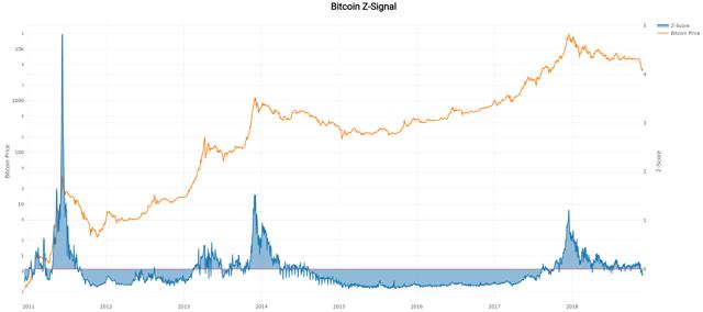 Bitcoin Z-Signal