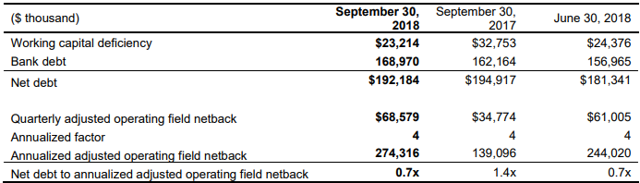 Tamarack Valley Q3 2018 net debt
