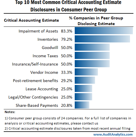 Top 10 Most Common Critical Accounting Estimate Disclosures in Consumer Peer Group