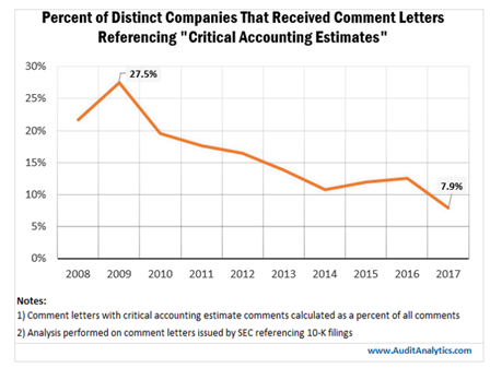 Percent of Distinct Companies Receiving Comment Letters Referencing Critical Accounting Estimates