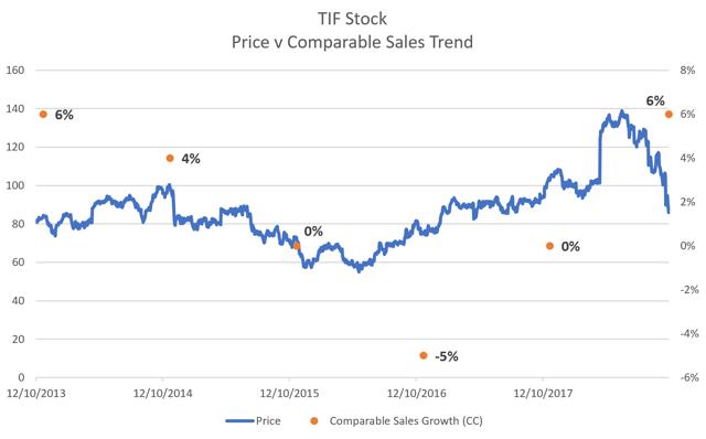 Tiffany Price vs Comps