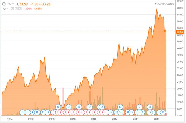 IHG stock price chart