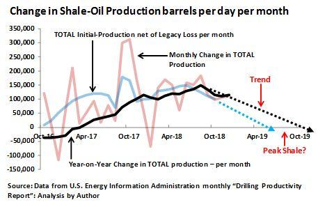 Shale-Oil Growth Down 30%: That Could Spell $100-Brent In 2019