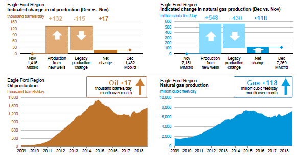 EIA Eagle Ford Oil Natural Gas Production And Productivity Charts