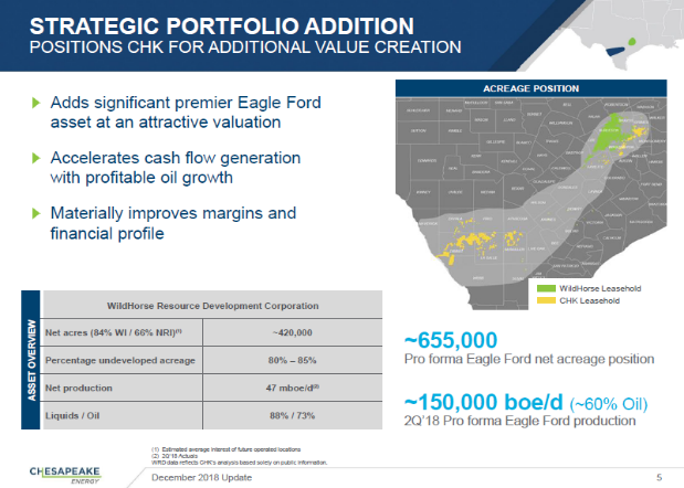 Chesapeake Energy Eagle Ford Acreage