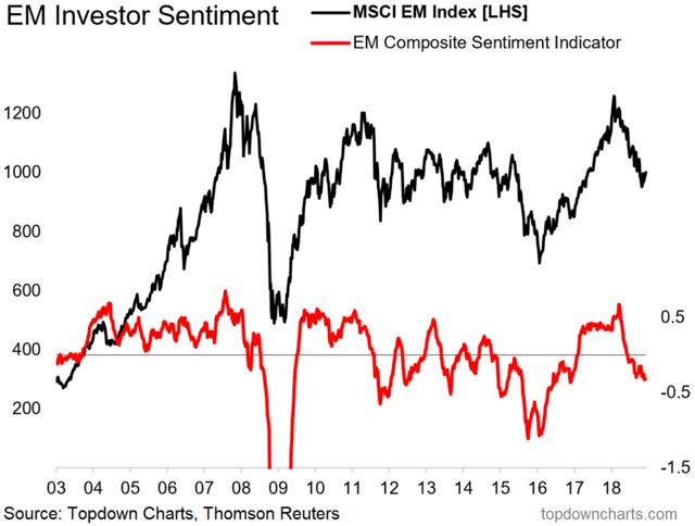emerging markets equity sentiment indicator