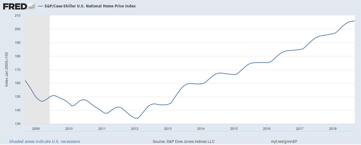 The Ongoing U.S. Housing 'Bubble' | Seeking Alpha