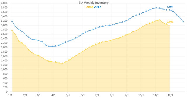 EIA Working Natural Gas Inventory