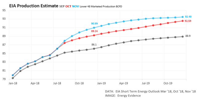 EIA Natural Gas Output Projections