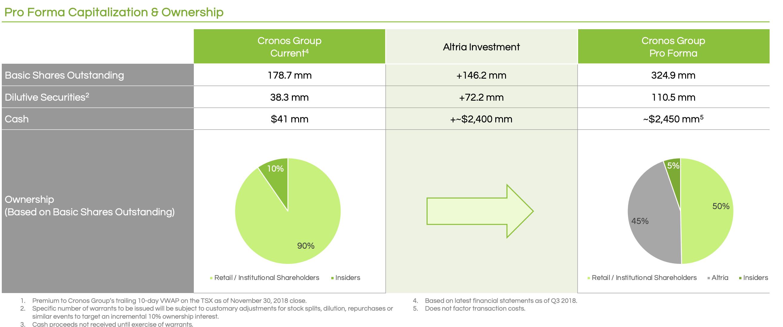 Cronos Stock Cronos Group Inc Stock Price Cron 2019