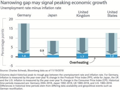 The gap between the inflation rate and unemployment rate is 1.8 percentage points in Germany, 0.9 point in Japan, 1.7 points in the UK and 1.2 points in the United States.