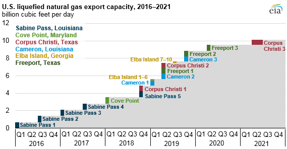U.S. LNG export capacity