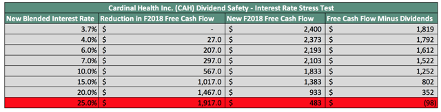 CAH Interest Rate Stress Test