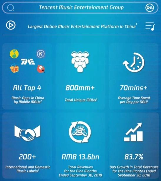 Tencent Music: China's Largest Music-Streaming Service Goes