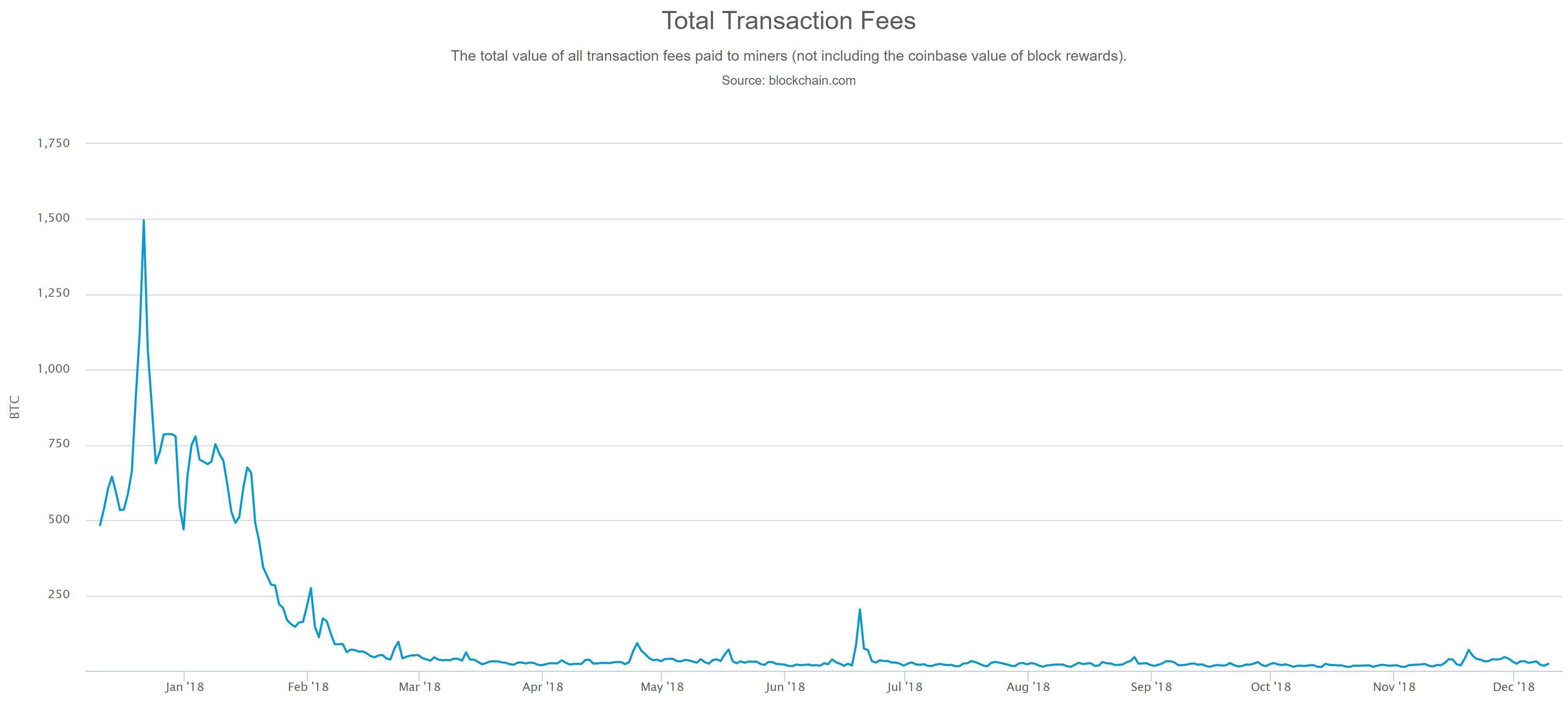 Bitcoin kipusi kaikkien aikojen ennätykseen