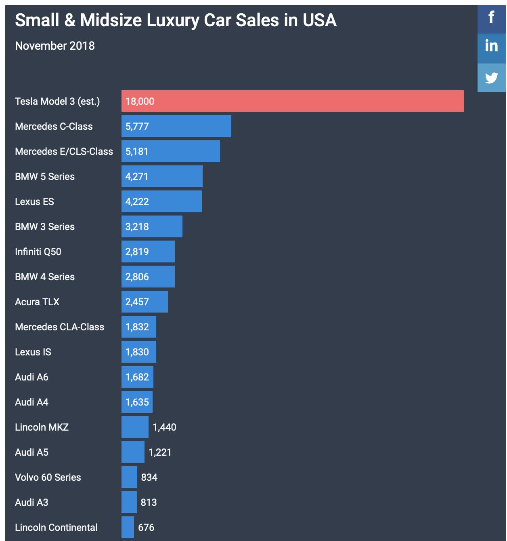 Tesla: An Unlikely Beacon Of Light In A Very Stormy Market - Tesla
