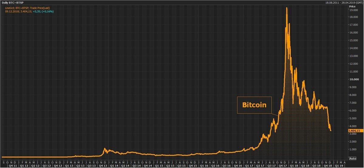 How Many Bitcoins Per 7 000 Us Dollars Is Moon Bitcoin Legit