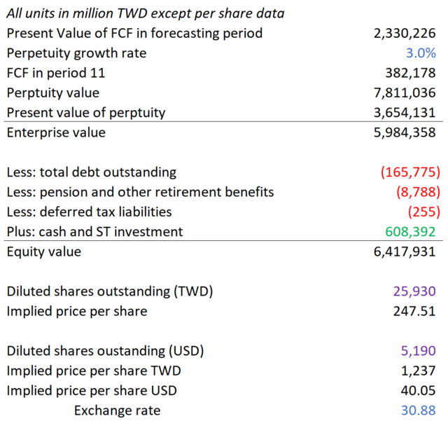 Taiwan Semiconductor Undervalued According To DCF Analysis ...