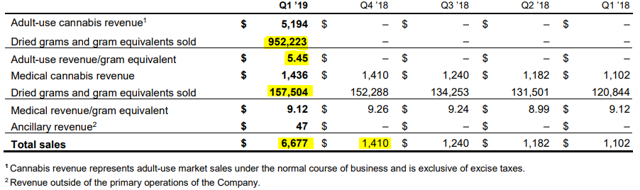Last quarter, Hexo generated $1.4 million in medical cannabis revenue on 152 kilograms of cannabis sold. This quarter, Hexo generated $1.4 million in medical cannabis revenue (+2% sequentially) and also $5.2 million in recreational sales.