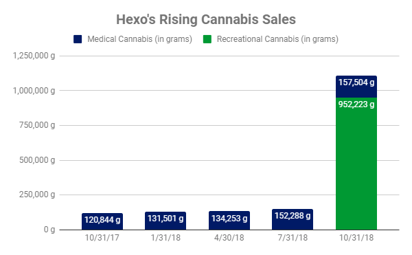 Hexo: The First Two Weeks Of Recreational Cannabis Results Are In