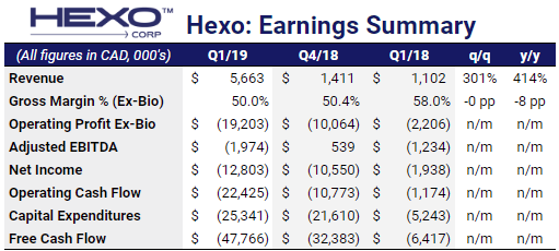 Two weeks of recreational cannabis sales was not enough to bring Hexo up to profitability. While Hexo