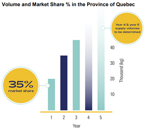 """Hexo has a sweetheart deal with """"la belle province"""" (their home province of Quebec), which provides that Hexo will supply 20,000, 35,000, and then 45,000 kilograms of cannabis to the province over the next three years"""