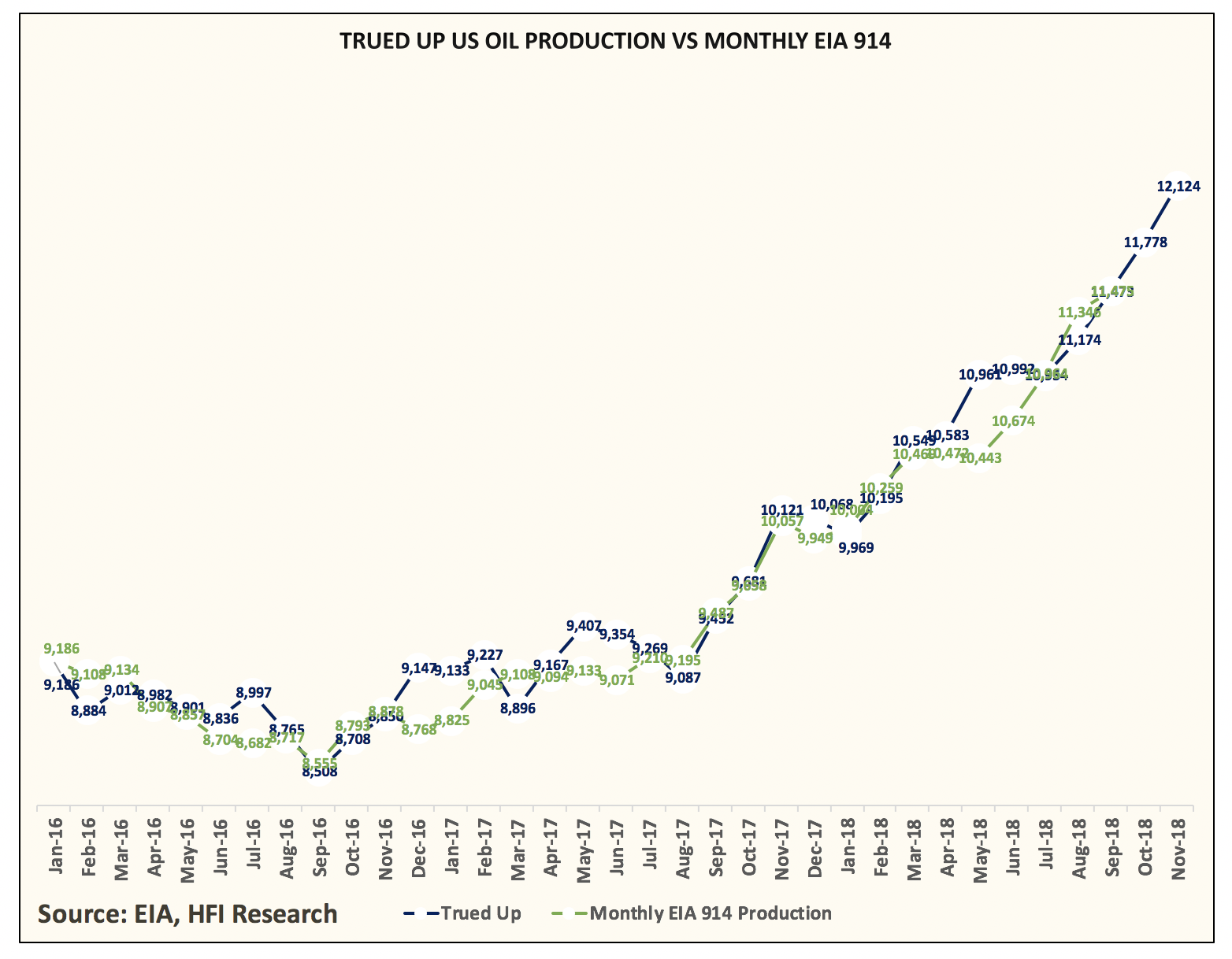 U S  Oil Production Likely To Grow 2 Mb/D In 2019 But Crude