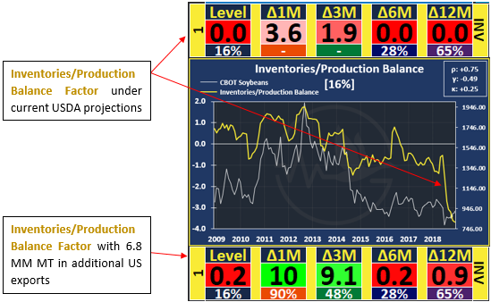 Soybeans Inventory & Production Balance