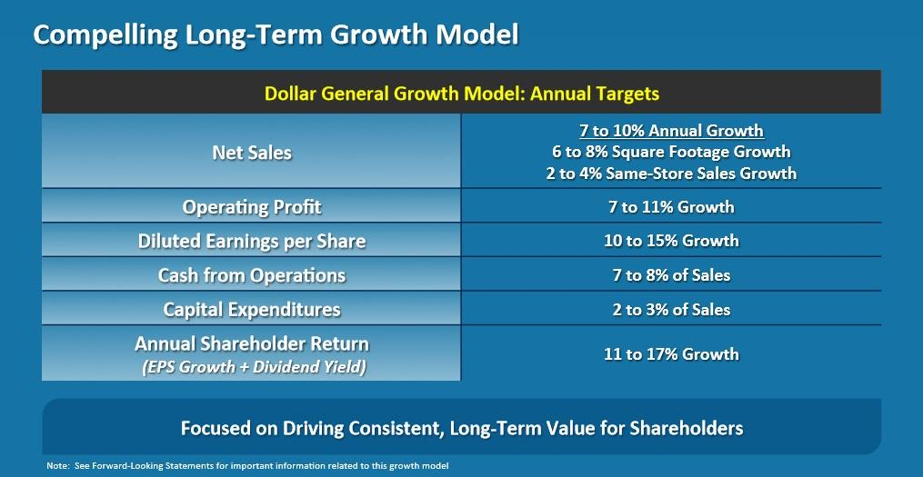 Is Dollar General The Best Dividend Stock To Own In A Recession?